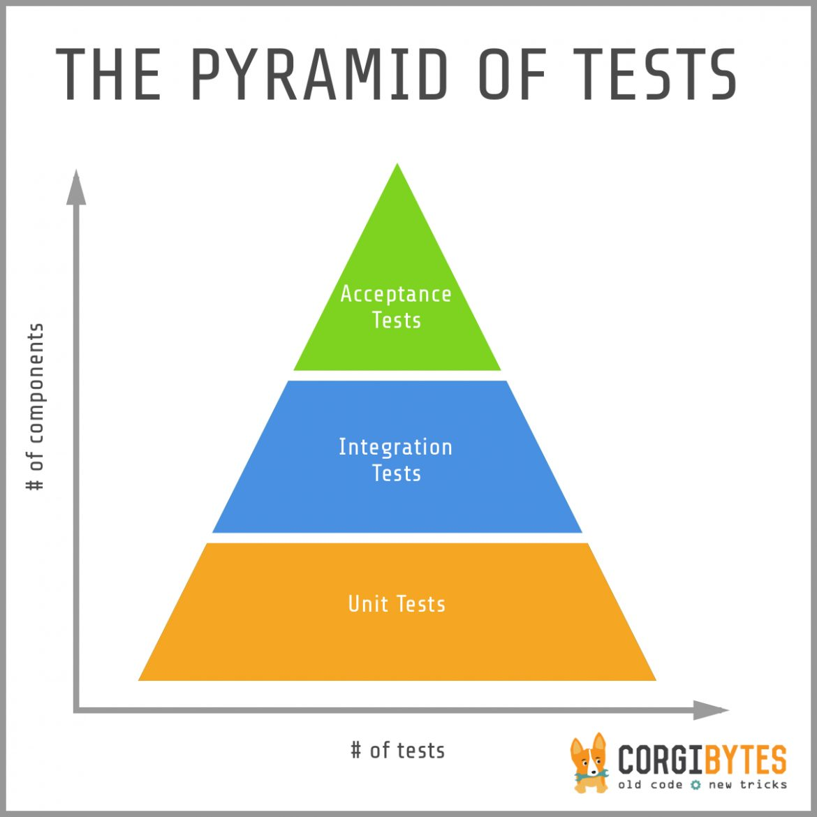 Integration tests are good?